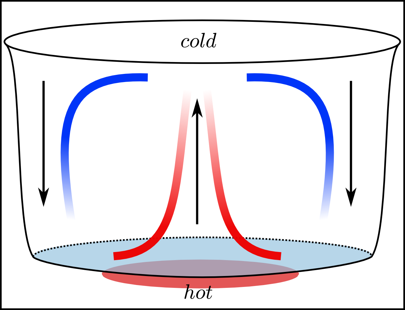 stokes problem of a convective flow Siam journal on control and optimization 45 constrained optimal control problems for the navier-stokes of navier–stokes flow by semismooth.