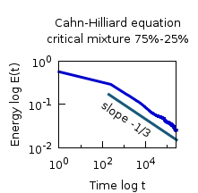 Coarsening rate for the Cahn-Hilliard equation